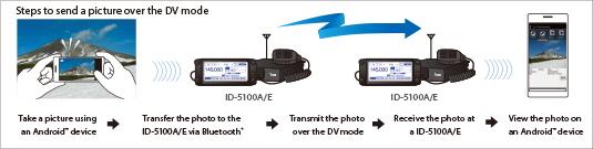 ID-5100E