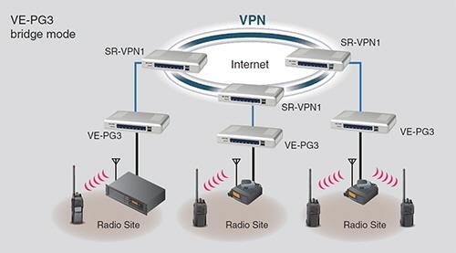 SR-VPN1_IDAS_VEPG3_Bridge