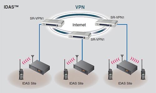 SR-VPN1_IDAS_VPN