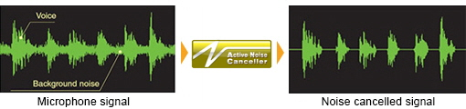 Active Noise Canceller